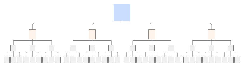 Exemplo de uma hierarquia equilibrada de um site