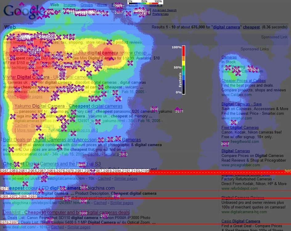 Eye tracking Google