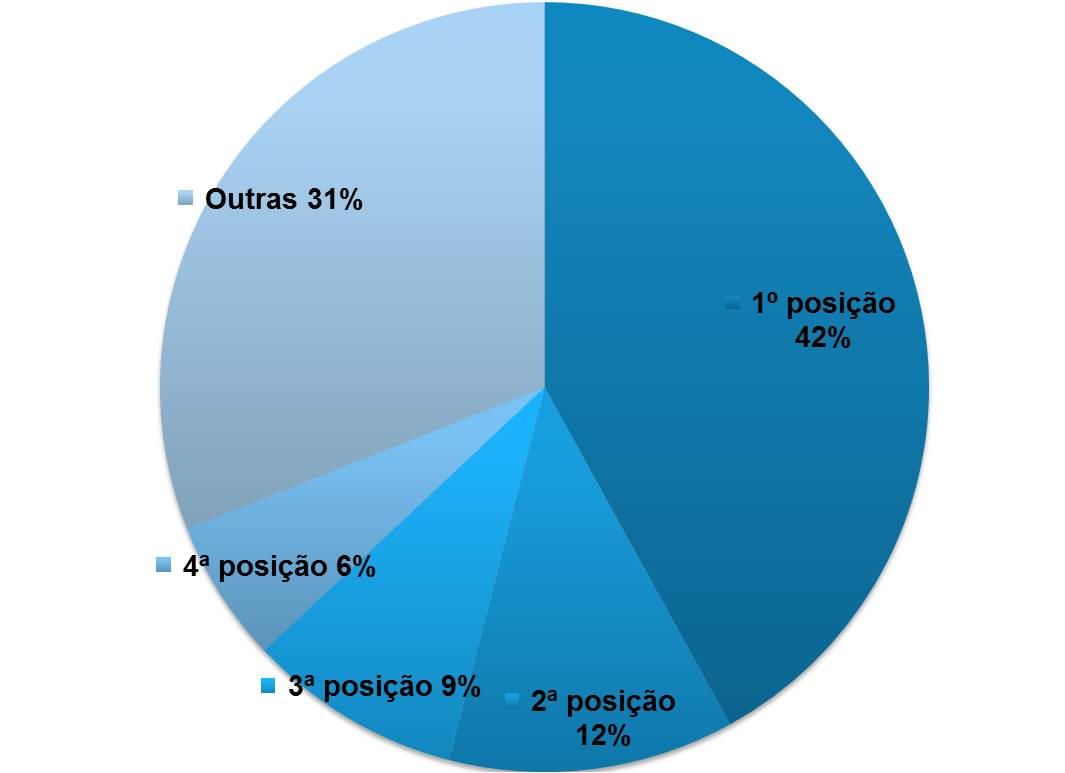 % por ranking no Google