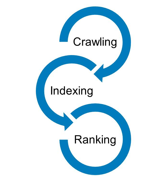Crawling / Indexing / Ranking