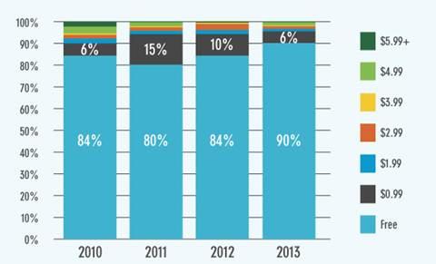Variação das  aplicações pagas e gratuitas entre 2010 e 2013 para iOS. | Fonte: Flurry  Analytics e App Store.