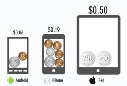 Preços médios das aplicações para Android, iPhone e iPad em Abril de 2013, nos EUA