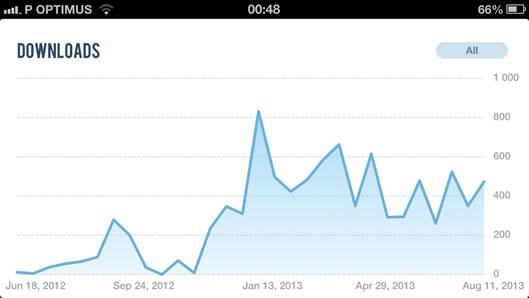 Gráfico com o número de downloads iOS