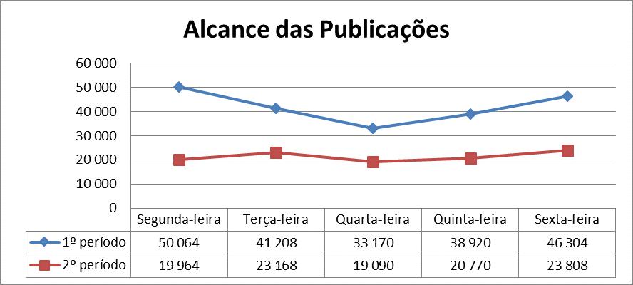 Gráfico 1 – Análise do alcance das publicações durante os 2 períodos.