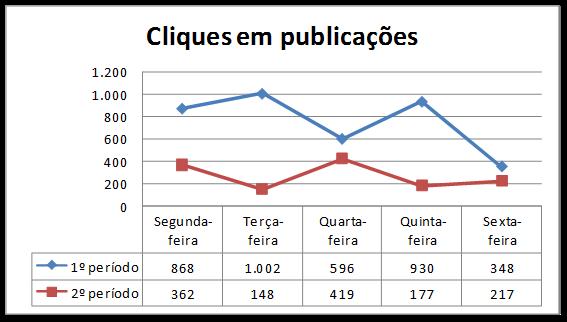 Gráfico 3 – Cliques em publicações