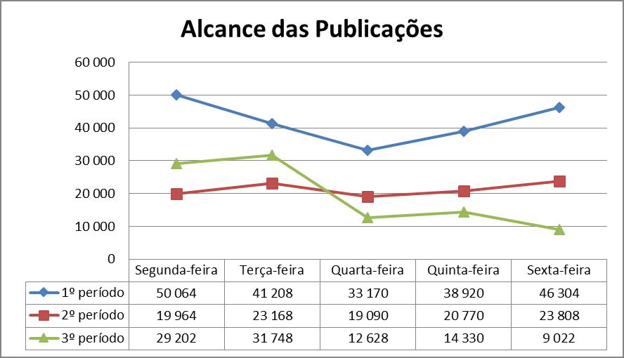 Gráfico 4 – Análise do alcance das publicações nos 3 períodos