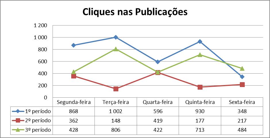 Gráfico 6 – Análise dos cliques nas publicações nos 3 períodos