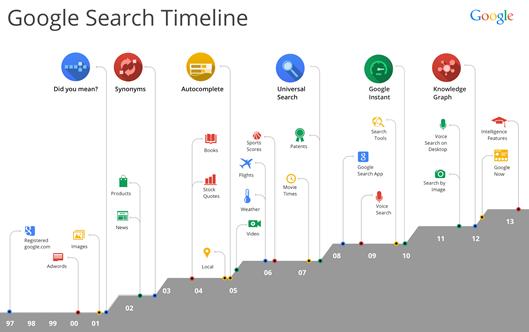 Evolução do Google nos últimos 15 anos